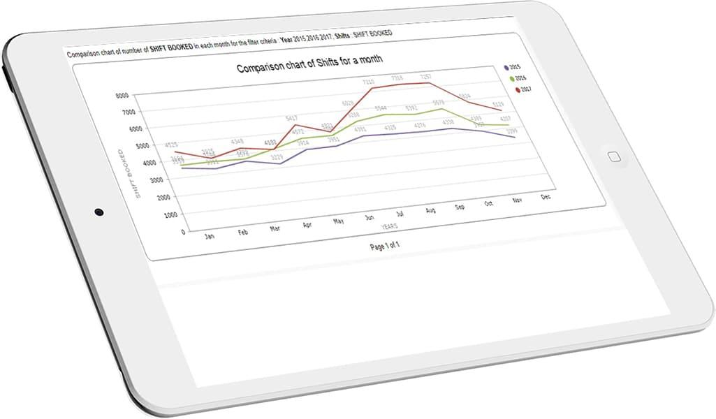 Custom KPI's